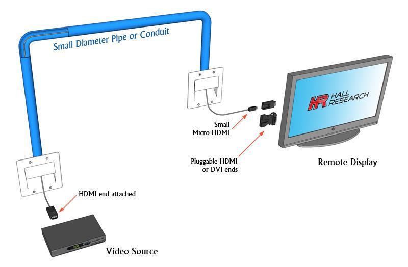 CHD-DE 4K Javelin detachable HDMI cables application diagram