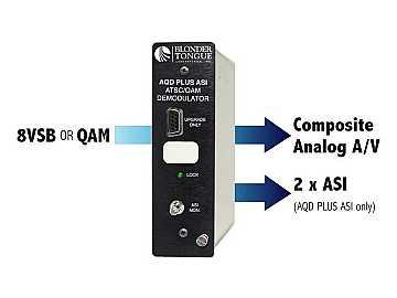 AQD Plus ATSC/QAM Demodulator Plus Broadcaster AFD Software by Blonder Tongue