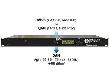 AQP ATSC/QAM Processor (8VSB/ T7 -T13 to QAM 54-864MHz) by Blonder Tongue