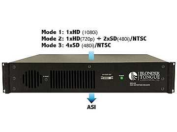 HDE-ASI HD Encoder 1 ASI Output 1 HD-SDI or 4 SDI/4 NTSC inputs by Blonder Tongue