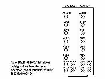RM20-9910AV-B/S-DIN 20-slot Frame Rear I/O Module (Split)  Analog Video by Cobalt Digital