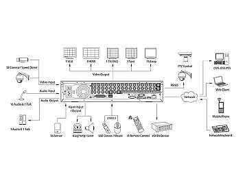 DVR-FLEX32E 32 CH High Performance 2U DVR with DVD-RW and 2TB HD by ICRealtime